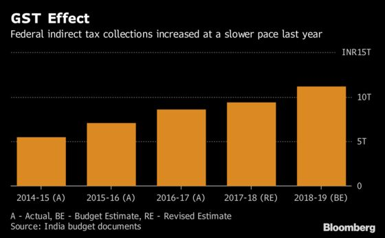 India Tax Reform Paying Off, But Budget Hole Fears Stay