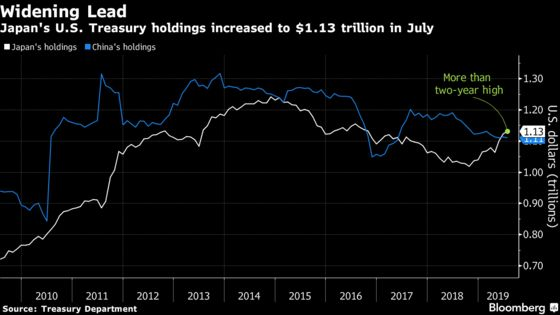 Japan Widens Lead Over China as Top Foreign Holder of Treasuries