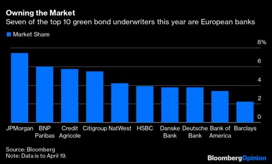 A Rare Corner of the Markets That Europe Still Controls