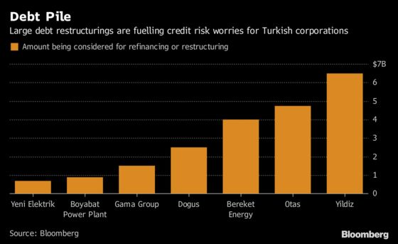 Turkish Banks Propose Rules to Accelerate Loan Restructuring