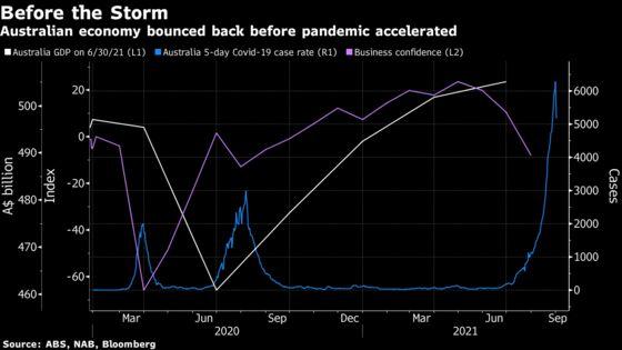 Australia GDP Set to Tumble 3% This Quarter Amid Double-Dip Risk