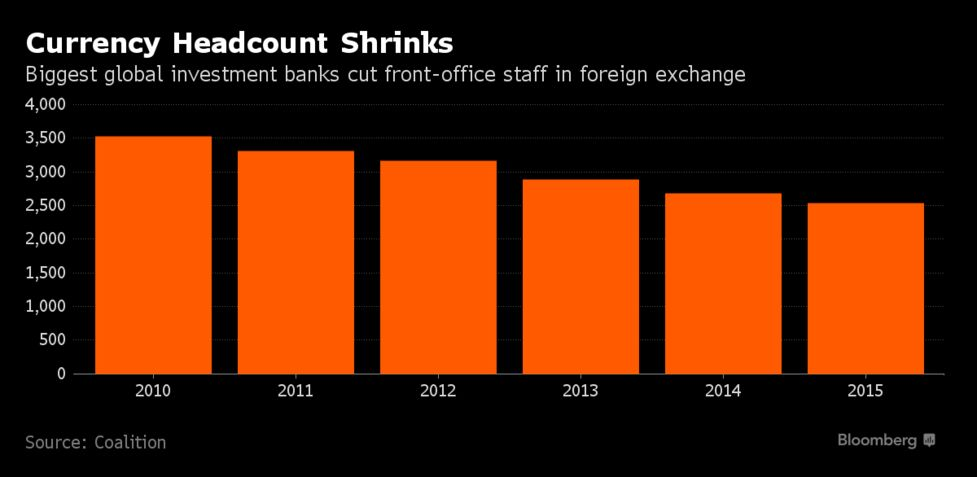 Banks Keep Cutting Currency Traders as Volatility No Job