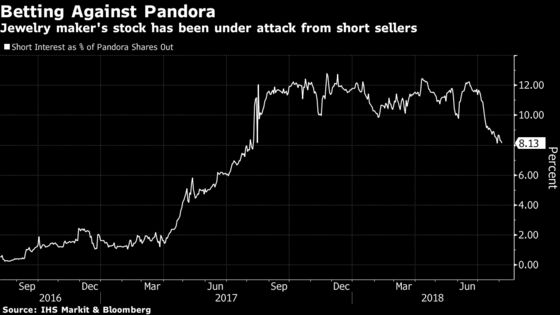 Pandora Slashes Forecast WithJewelry Maker's Misery Deepening