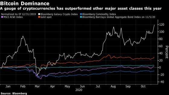 Bitcoin Surge Widens Crypto's Lead Over Gold asTop Asset of 2020
