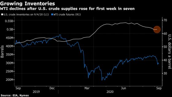 Oil Falls With Growing U.S. Crude Supplies and Fuel Demand Fears