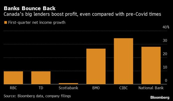 Canada's Big Banks Emerge From Pandemic Year With Profits Rising