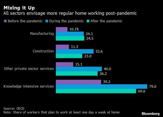 The Hybrid WorkRevolution Is Already Transforming Economies