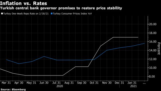 Lira Bulls Count on Carry-Trade FOMO to Bring Investors Back