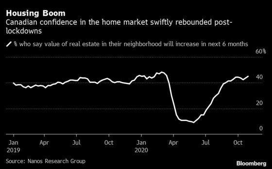 Optimism Over Canadian Home Prices Reaches Post-Pandemic High