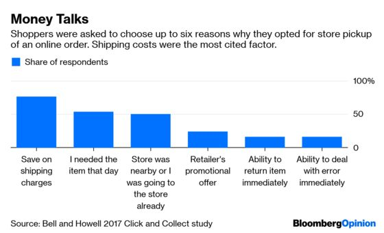 TV Streaming Apps Can Learn From The Love of Free Shipping