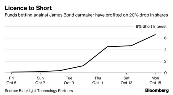 Short Sellers Profit as Shares of James Bond's Carmaker Sink