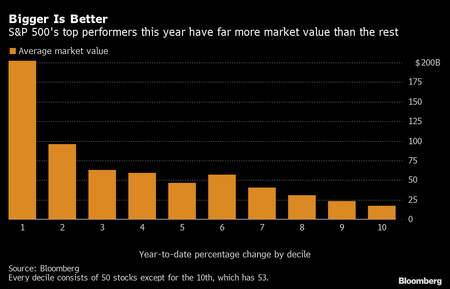 Photo of [미국 시황]S&P500が最高値更新、6日連続 – ドル・円は105円台前半 –  Bloomberg