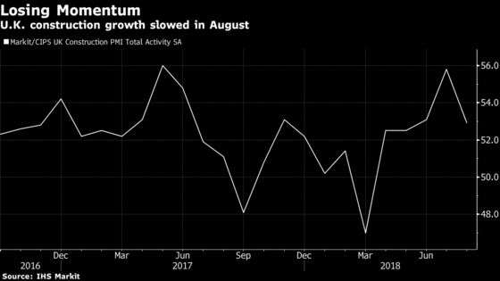 U.K. Construction Growth Slows to Weakest in Three Months
