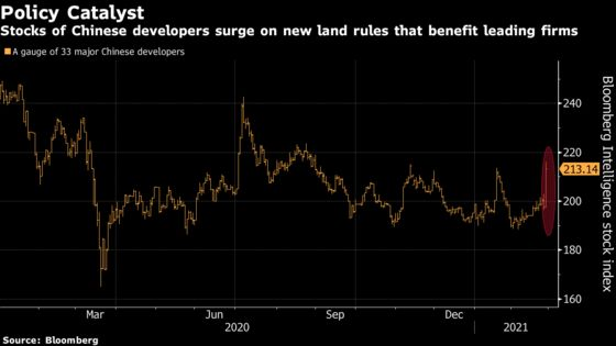 China Builders Soar on Land Rules Seen to Favor Big Players