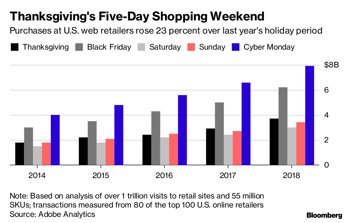 Black Friday Bloomberg