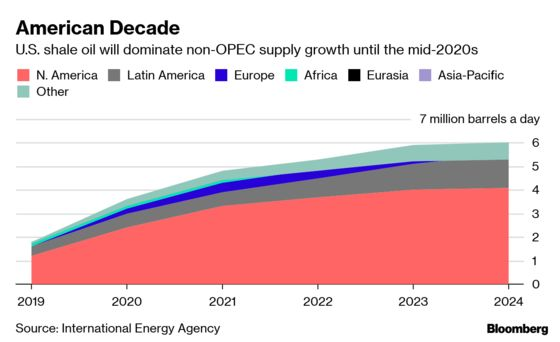 OPEC to Be Squeezed by U.S. Shale Until Mid-2020s, IEA Says