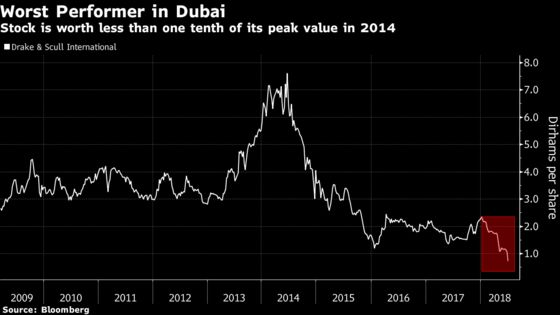 Another Day, Another Plunge in Dubai's Worst Performing Stock
