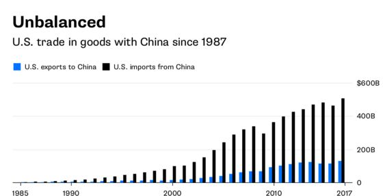 If You Want to Cut the China Trade Gap, Invest in America