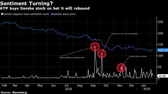 Funds With $210 Billion Look Past Estonia and Buy Danske Stock