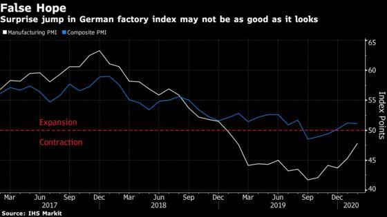 German Economy Faces Coronavirus Hit as Export Orders Sink