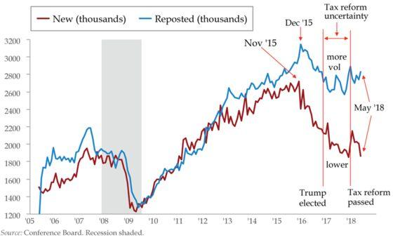 Strong Labor Market? Dig a Bit Deeper