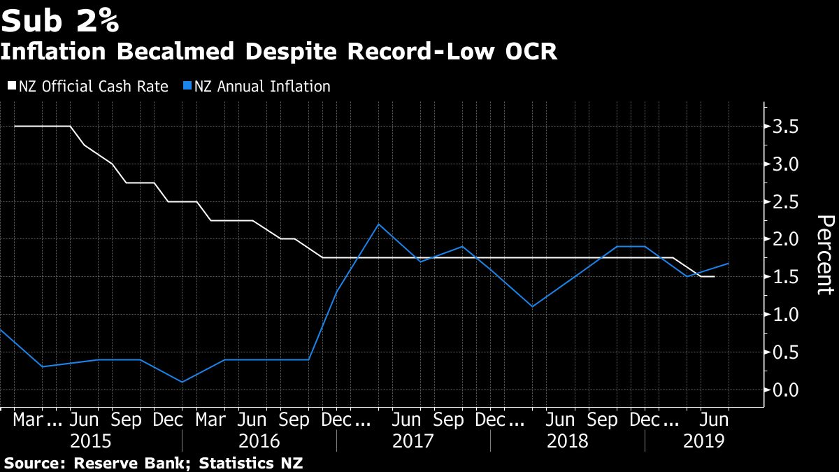 RBNZ Poised to Cut Rates Again, May Signal More to Come