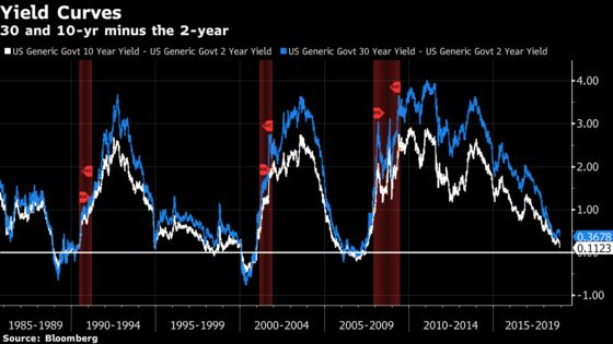Yield-Curve Inversion Is Just Another Cloud on the Fed's Horizon