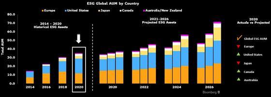 Deutsche Bank Plans $1.2 Billion in Turkey ESG Finance Deals
