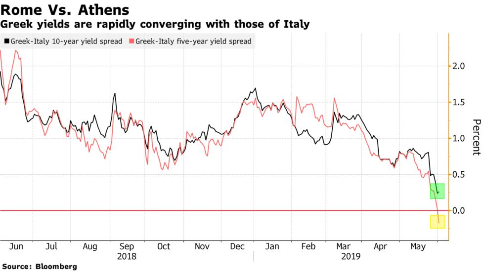 Bond Traders May Soon Fret More About Italian Debt Than