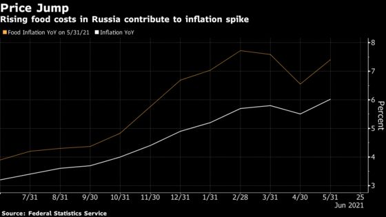 RussiaStumbles in Bid to Fight Global Price Surge With Duties