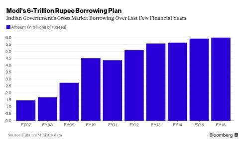 On a borrowing spree