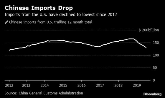 China's Trump Retaliation Options Range From Soybeans to Boeing