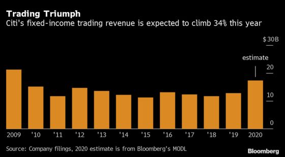 Citi's Fixed-Income Traders Likely to See 10% Bump in Bonuses