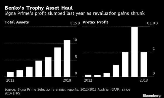 Austrian Billionaire Raising Cash as He Buys Out Kaufhof Department Stores