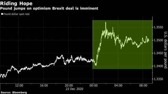 Pound Advances as Britain and EU Reach Outline of Brexit Pact