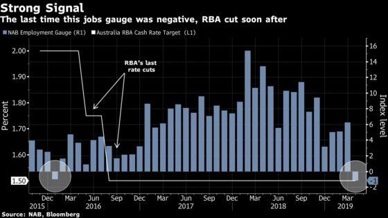 Australian Employment Gauge Slumps in Potential Rate-Cut Signal
