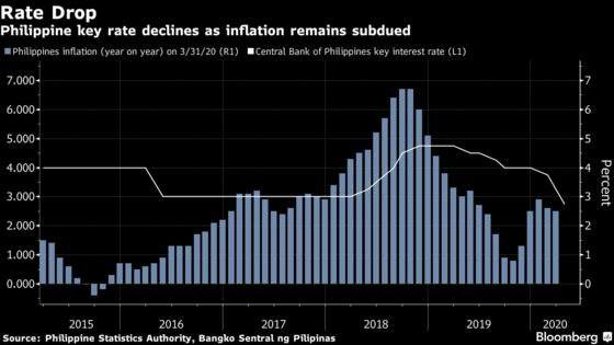 Philippine Central Bank Cuts Key Rate in Unscheduled Move