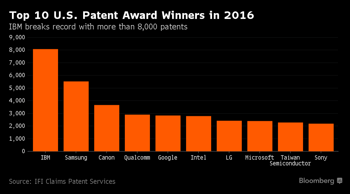 IBM Has Most U.S. Patents for 24th Consecutive Year