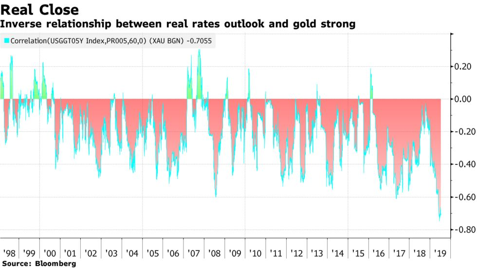 Inverse relationship between real rates outlook and gold strong