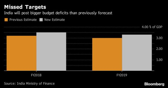 India's Budget Threat in Focus After Modi Loses Key State