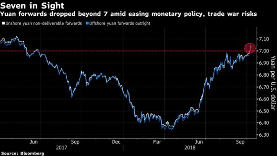 China's Yuan Has Ominous 7 in Sight as Bearish Bets Mount