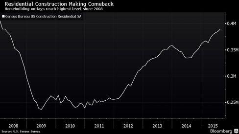 Homebuilding outlays reach highest level since 2008