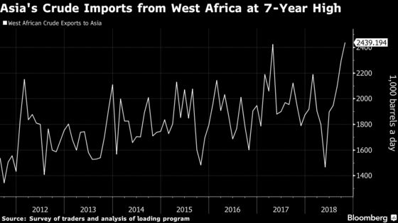 China Boosts West African Oil Imports to Offset Trade War Impact
