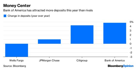 Bank of America Limits Risk But Also Its Reward