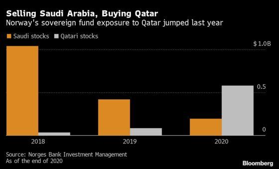 Norway's $1.3 Trillion Fund Dumped Saudi Shares, Added Qatar
