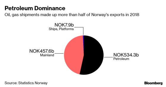 Central Bank Governor Tells Norway Not to Quit Oil Age Early