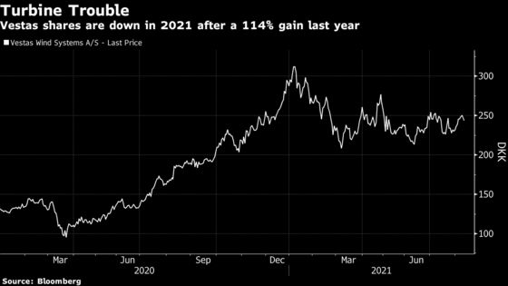 Commodity Inflation Squeezes Profits for Wind Giant Vestas