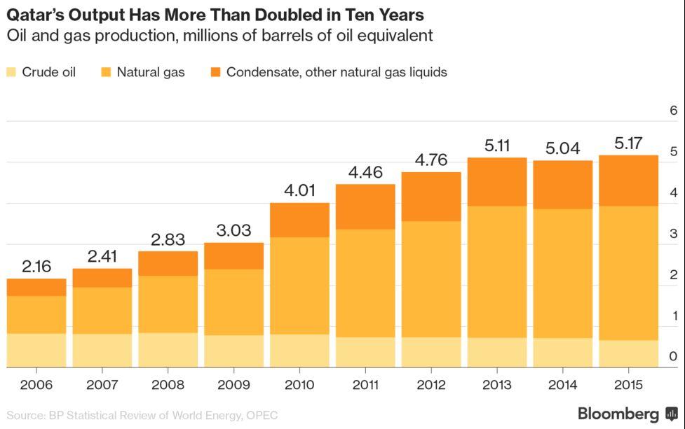 An Energy Giant Bigger Than Exxon in the Shadow of Saudi Aramco
