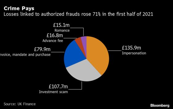 Fake CEOs, Online Dating Scams Push Up U.K. Bank Frauds by 30%