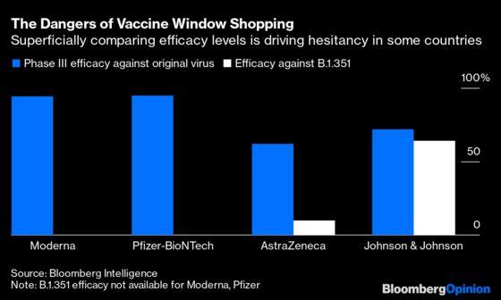 Vaccine Comparison Shopping Lets Covid Win
